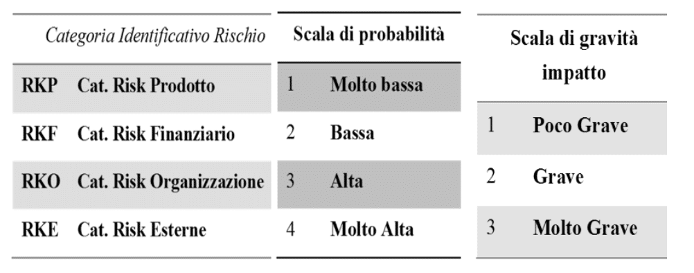 categorie rischio - Gestione del Rischio nella gestione dei progetti