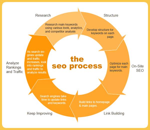 SEO PROCESS - Indicizzare i contenuti al meglio: SEO Copywriting